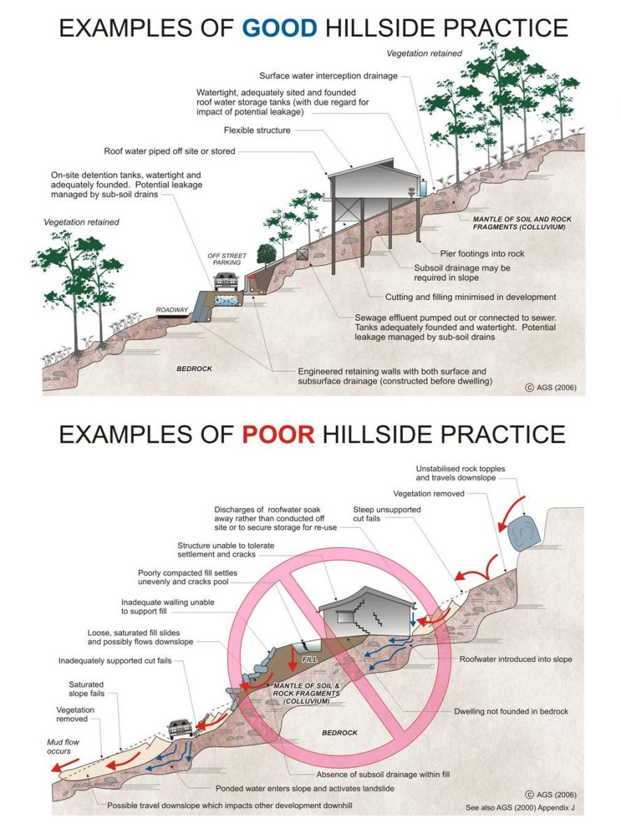 Mudslide Diagram Related Keywords & Suggestions - Mudslide Diagram ...
